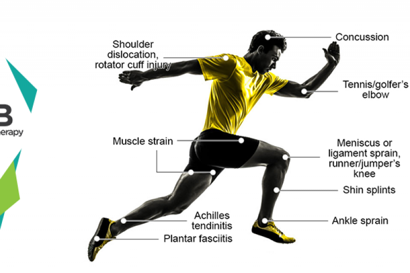 15 Most Common Sports Injuries in Athletes